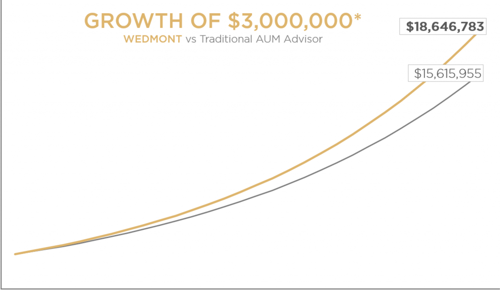 Growth of $3,000,000